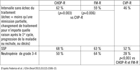 chances survie lymphome folliculaire type b